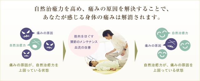 自然治癒力を高め、痛みの原因を解決することで、あなたが感じる身体の痛みは解消されます。